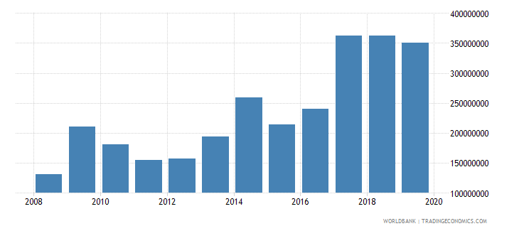 central african republic total reserves includes gold us dollar wb data