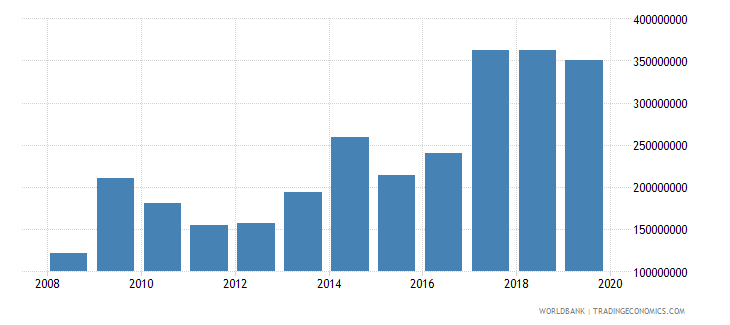 central african republic total reserves minus gold us dollar wb data