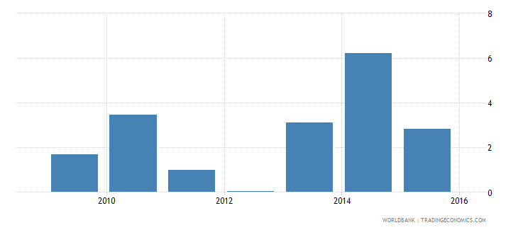 central african republic total spending as percent of gdp  all social assistance wb data