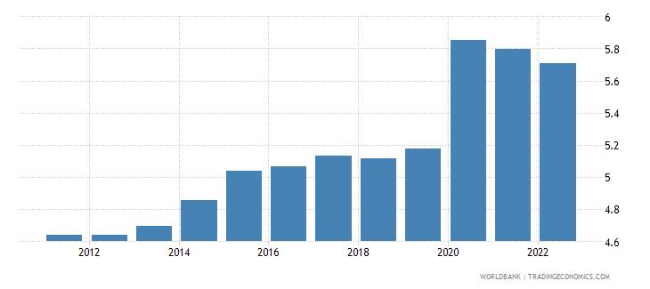 central african republic unemployment male percent of male labor force modeled ilo estimate wb data