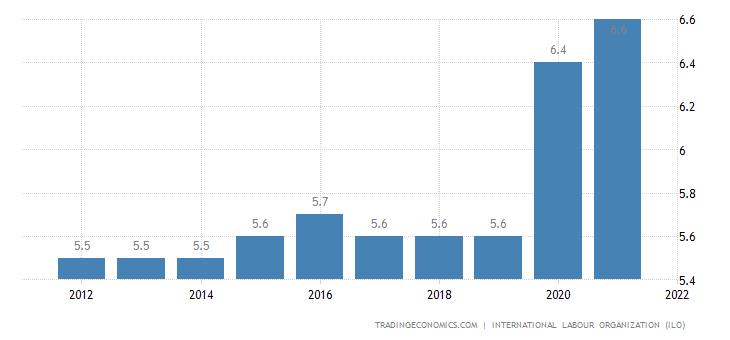 Central African Republic Unemployment Rate