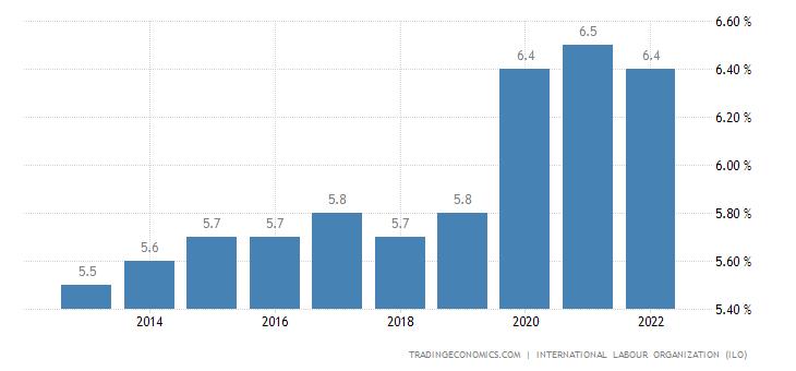 Central African Republic Unemployment Rate