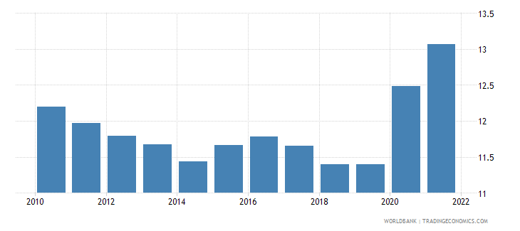 central african republic unemployment youth female percent of female labor force ages 15 24 modeled ilo estimate wb data