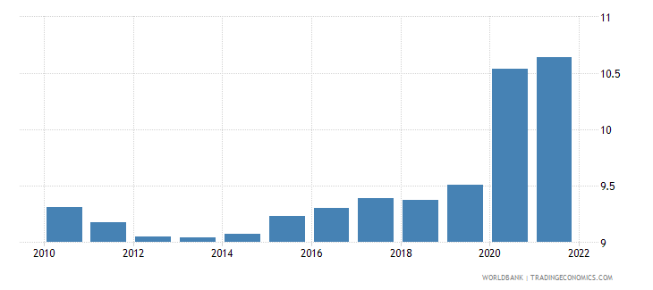 central african republic unemployment youth male percent of male labor force ages 15 24 modeled ilo estimate wb data
