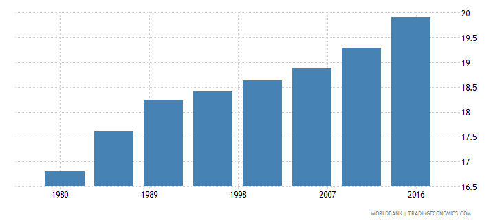 central african republic urban population male percent of total wb data