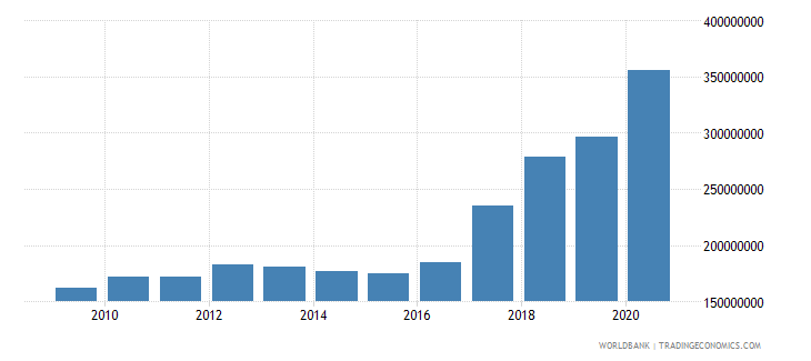 central african republic use of imf credit dod us dollar wb data