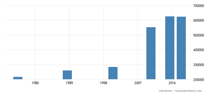 central african republic youth illiterate population 15 24 years both sexes number wb data