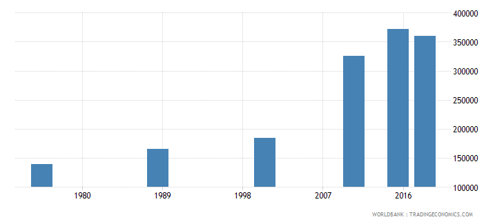 central african republic youth illiterate population 15 24 years female number wb data