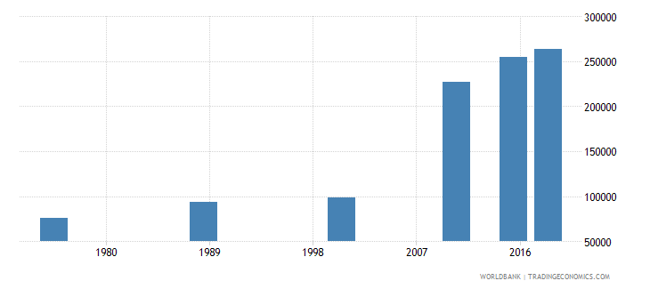 central african republic youth illiterate population 15 24 years male number wb data