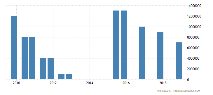 chad 05_official bilateral loans other wb data