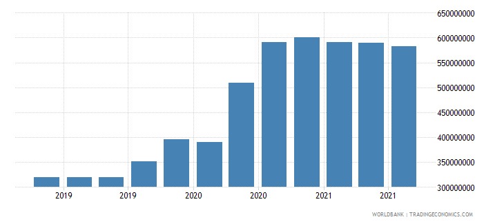 chad 07_multilateral loans imf wb data