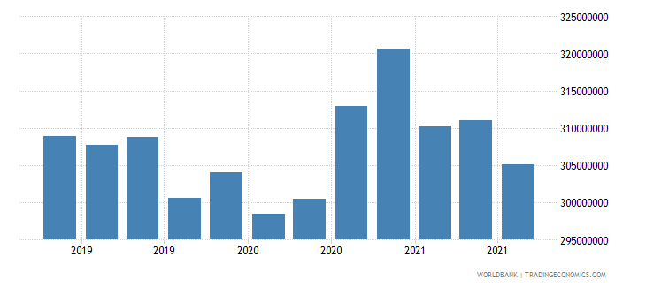 chad 08_multilateral loans other institutions wb data
