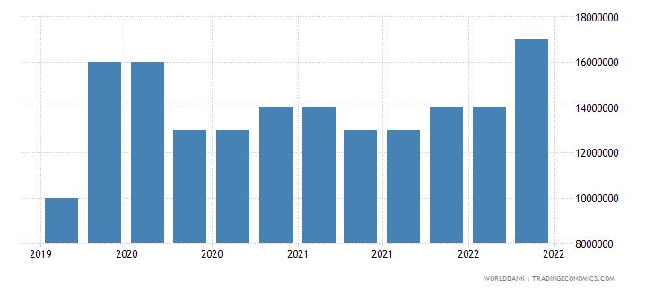 chad 10_insured export credit exposures short term bu wb data