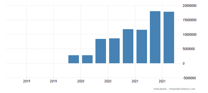 chad 13_multilateral loans imf short term wb data