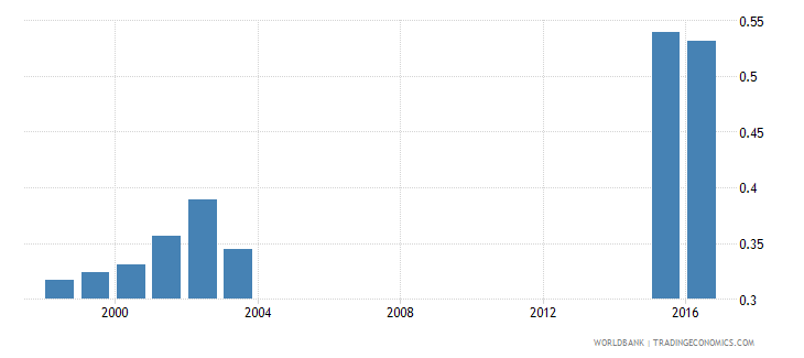 chad adjusted net enrolment rate lower secondary gender parity index gpi wb data