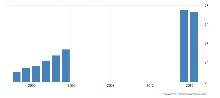 chad adjusted net enrolment rate lower secondary male percent wb data