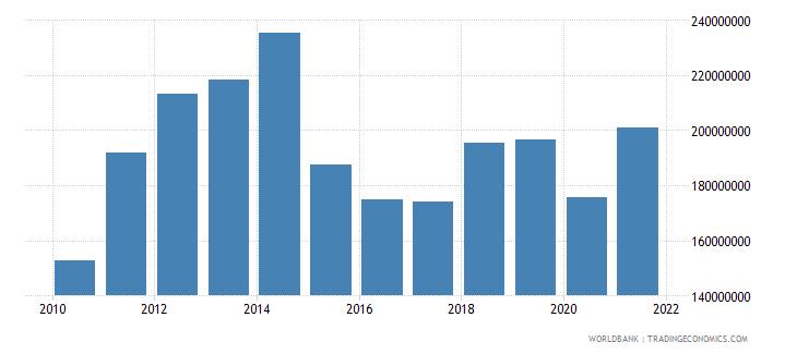 chad adjusted savings education expenditure us dollar wb data