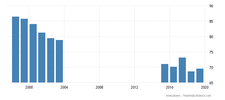 chad adolescents out of school female percent of female lower secondary school age wb data