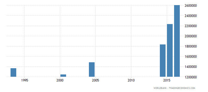 chad adult illiterate population 15 years male number wb data