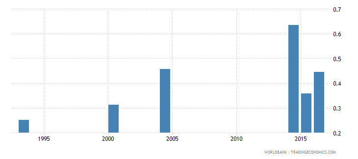 chad adult literacy rate population 15 years gender parity index gpi wb data
