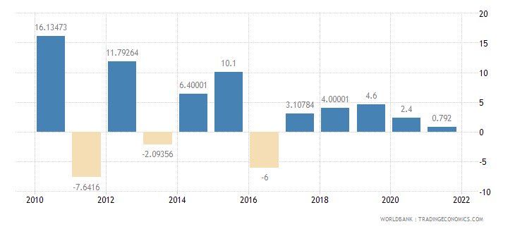chad agriculture value added annual percent growth wb data