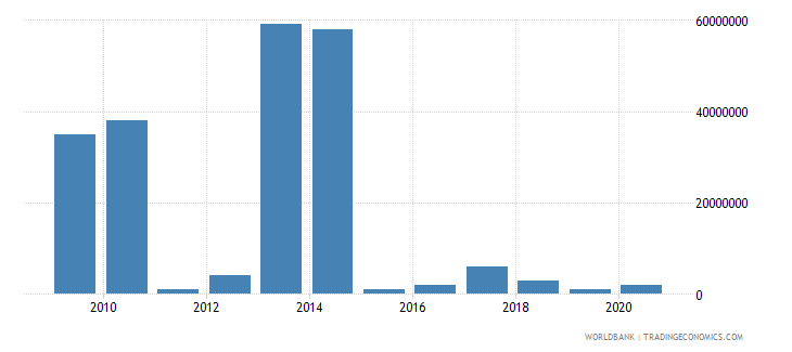 chad arms imports constant 1990 us dollar wb data