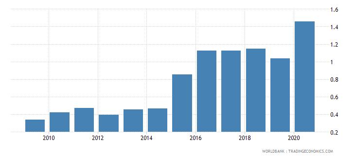 chad atms per 100000 adults gfd wb data