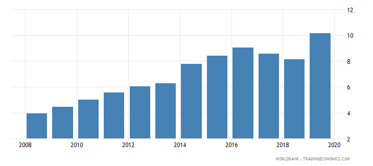 chad bank deposits to gdp percent wb data