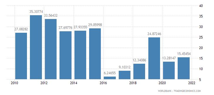 chad bank liquid reserves to bank assets ratio percent wb data