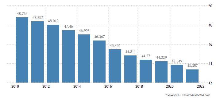 chad birth rate crude per 1 000 people wb data