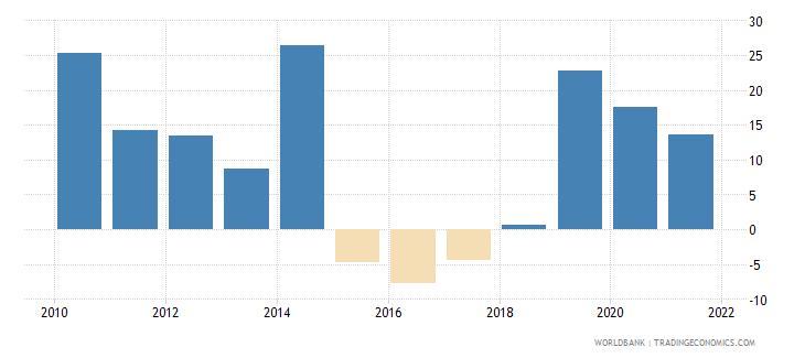 chad broad money growth annual percent wb data