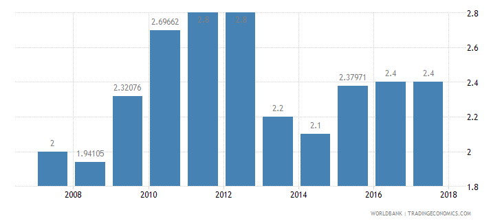chad burden of customs procedure wef 1 extremely inefficient to 7 extremely efficient wb data