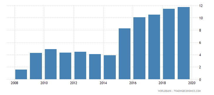 chad central bank assets to gdp percent wb data