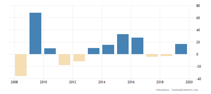 chad claims on central government annual growth as percent of broad money wb data
