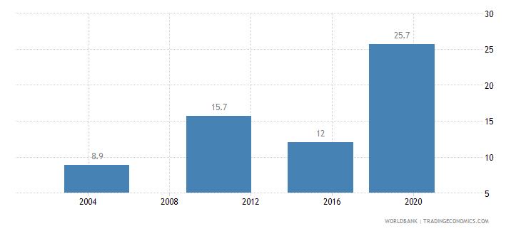chad completeness of birth registration percent wb data