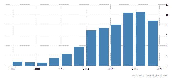 chad consolidated foreign claims of bis reporting banks to gdp percent wb data