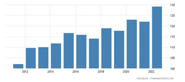 chad consumer price index 2005  100 wb data