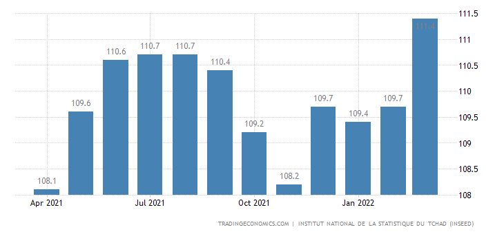 Chad Consumer Price Index Cpi