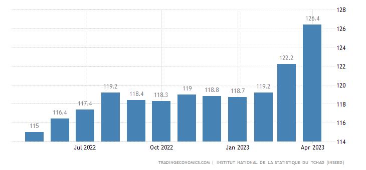 Chad Consumer Price Index Cpi