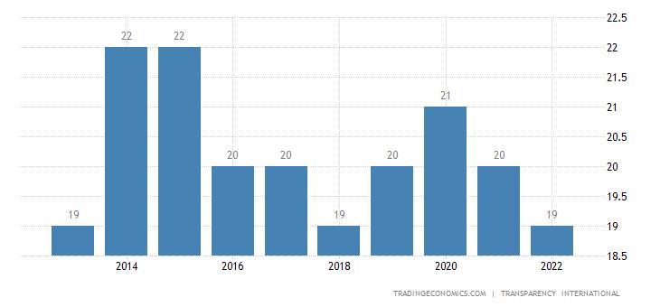 Chad Corruption Index