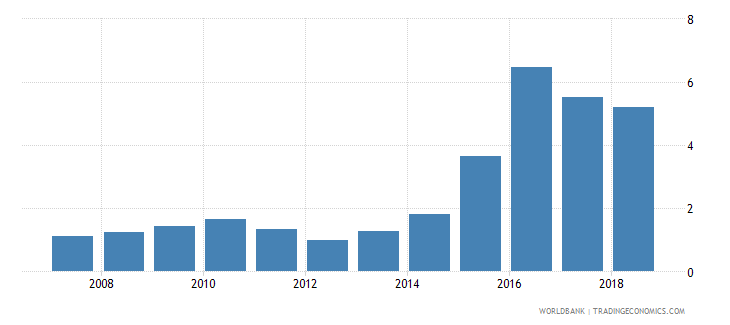 chad credit to government and state owned enterprises to gdp percent wb data
