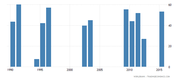 chad cumulative drop out rate to the last grade of lower secondary general education female percent wb data