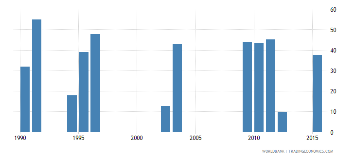 chad cumulative drop out rate to the last grade of lower secondary general education male percent wb data