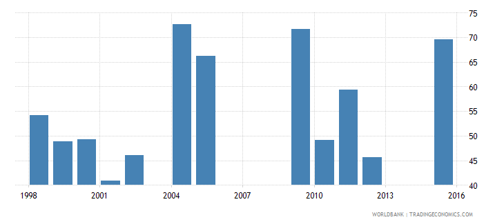 chad cumulative drop out rate to the last grade of primary education male percent wb data