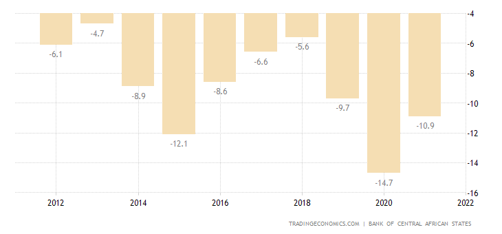 Chad Current Account to GDP