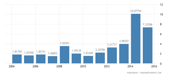 chad debt service ppg and imf only percent of exports excluding workers remittances wb data