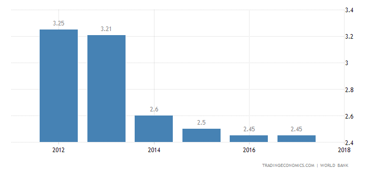 Deposit Interest Rate in Chad