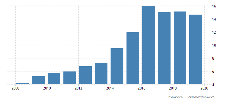 chad deposit money banks assets to gdp percent wb data