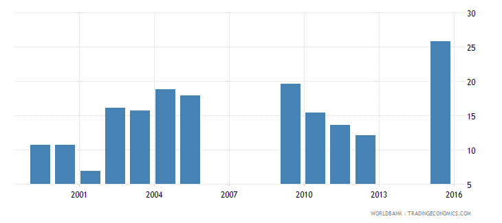 chad drop out rate from grade 1 of primary education male percent wb data