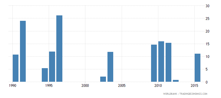 chad drop out rate from grade 2 of lower secondary general education male percent wb data